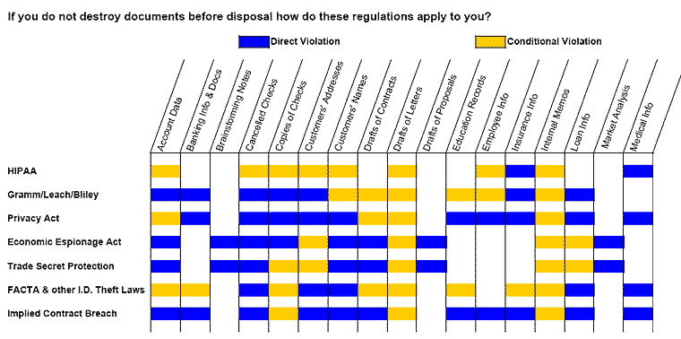 compliance regulations chart - click to enlarge